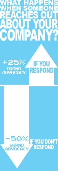 What happens if someone reaches out about your company? +25% Brand Advocacy if you respond. -50% brand advocacy if you don't.