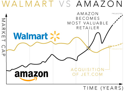 Brand-Marketing-Blog-Walmart-Vs-Amazon-Market-Cap