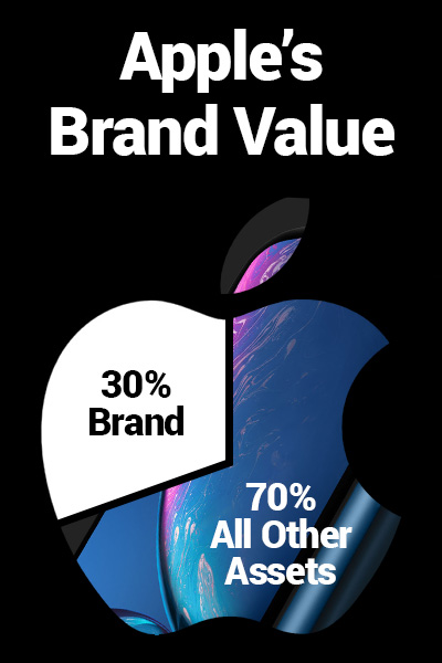 Apple's Company Value. 30% brand, 70% all other asset.