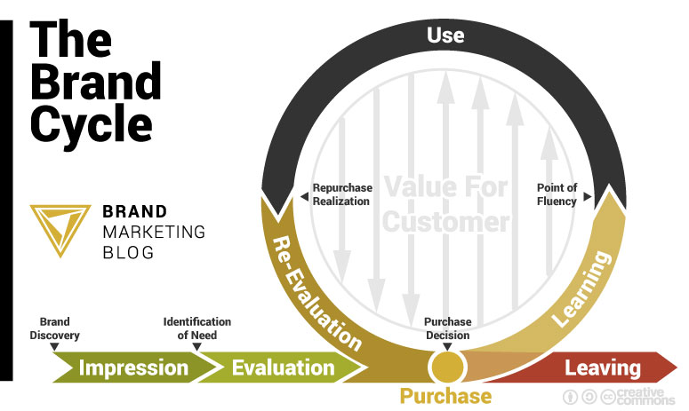 The Brand Cycle: Impression Phase, Evaluation phase, Purchase phase, Learning phase, Use phase, re-evaluation phase and Leaving phase. Usable under Creative Commons license: Attribution-ShareAlike 4.0 International