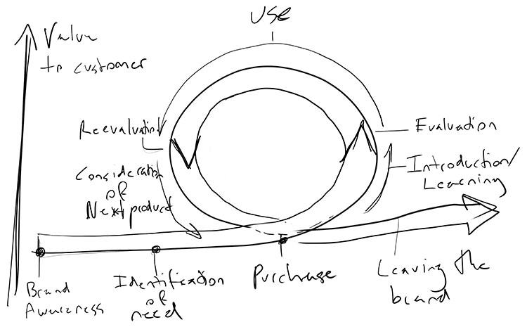 Back of the napkin sketch of the brand cycle.
