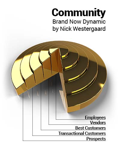 Community Brand Now Dynamic by Nick Westergaard. Concentric circles representing Employees Vendors Best Customers Transactional Customers and Prospects