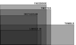 Social media cover sizes