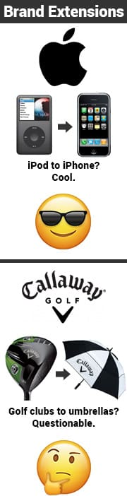 Brand extension examples. Apple. iPod to iPhone. Cool. Callaway: Golf clubs to umbrellas? Questionable.