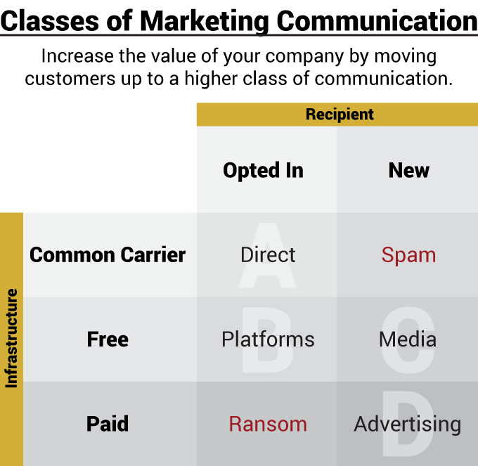 Classes of Marketing Communication. Increase the value of your company by moving customers up to a higher class of communication. Direct, spam, platforms, media, ransom, and advertising.