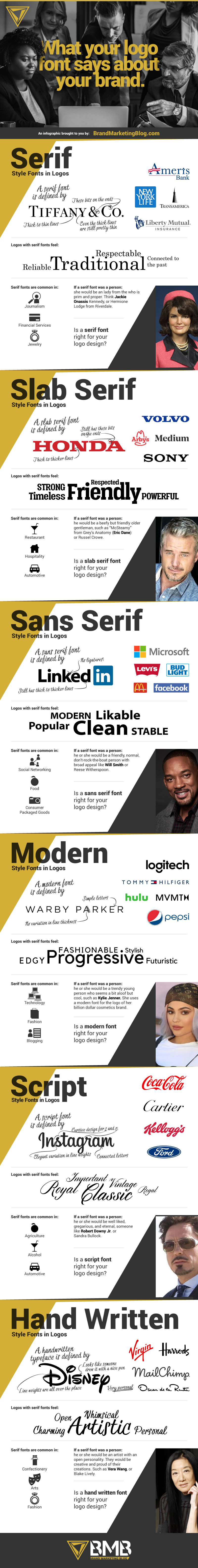 Infographic: What the font type in your logo says about your brand. Serif, slab serif logo, sans serif logo, script logo, modern font logo, handwritten logo