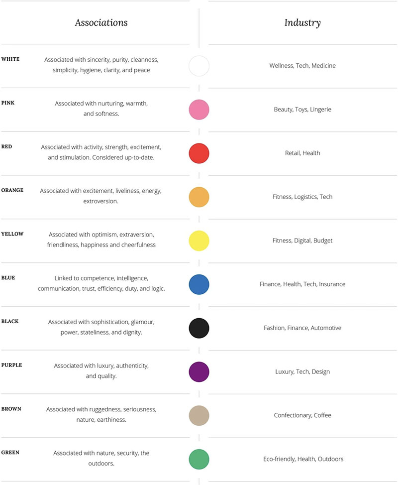 Color associations and industries associated with certain colors in western culture.