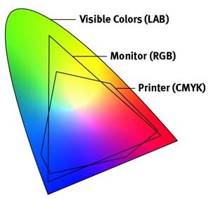 Color gamut map.