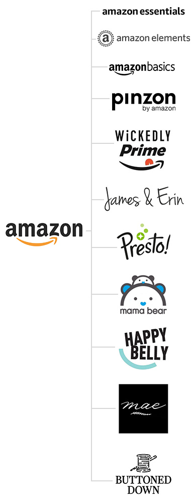 Amazon private label brands include Amazon Essentials, Amazon Basics, Amazon Elements, Wickedly Prime, James & Erin, Presto, Mama Bear, Happy Belly, Mae, and Buttoned Down