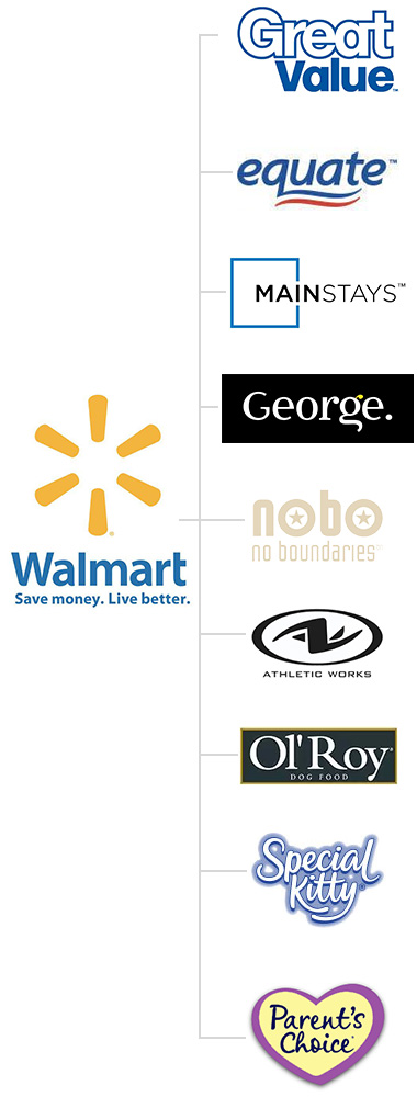 Walmart private label brands. Great Value, Equate, Mainstays, George, Athletic Works, NOBO, No Boundaries, Ol'Roy, Special Kitty, and Parent's Choice.