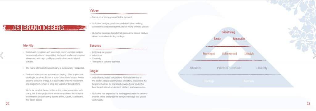 Quiksilver brand iceberg.