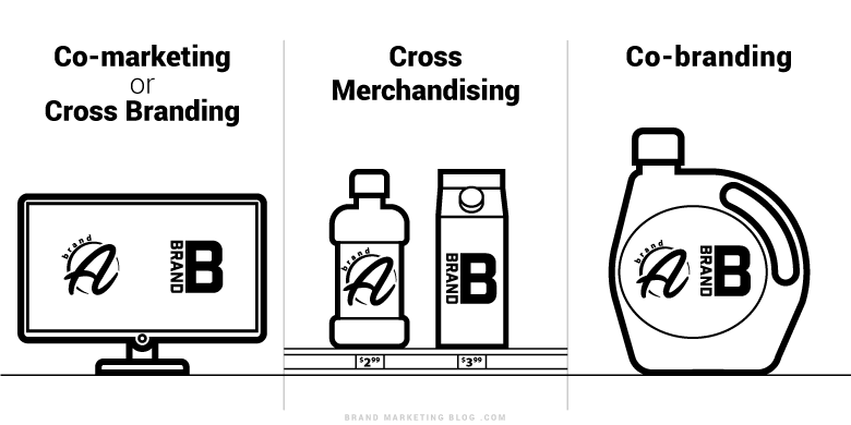 Co-marketing or Cross Branding, vs. Cross Merchandising vs. Co-branding.