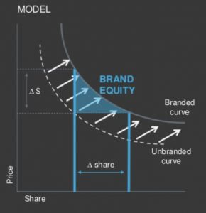 The economic model of brand. A demand curve going up and to the right.