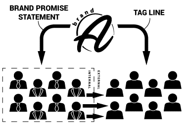 A brand promise goes to an internal group of people. A tag line is for an external group of people, namely customers.