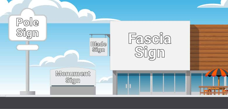 Types of exterior business sign. Pole sign, monument sign, blade sign, fascia sign.