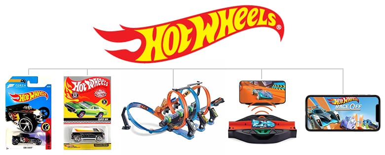 Hot Wheels logo. Hot Wheels Bone Shaker. Hot Wheels collector car. Hot Wheels track set. Hot Wheels ID portal. Hot Wheels Race Off mobile game.
