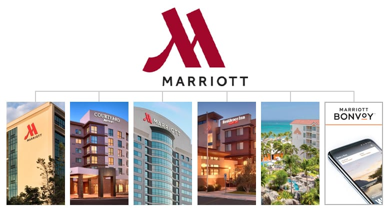 Marriott umbrella brand. Traveler hotel, luxury hotel, long term stay hotel, resort hotel, and Marriott Bonvoy loyalty program.