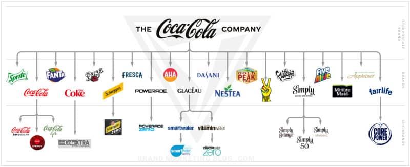 Coca-Cola Brand Architecture Diagram. Brands: Sprite, Coca-Cola, Fanta, Diet Coke, Barq's, Schweppes, Fresca, Powerade, Aha, Glaceau, Dasani, Nestea, Gold Peak Tea, Peace Tea, Frutopia, Simply, Five Alive, Minute Maid, Appletiser, and Fairlife.