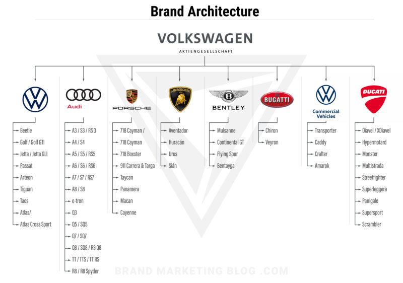 Volkswagen Brand Architecture Diagram. Brands: VW, Audi, Porsche, Lamborghini, Bentley, Bugatti, Volkswagen Commercial Vehicles, and Ducati.