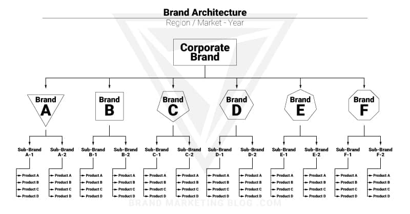 Brand Architecture. Market or region and year. Corporate brand on top. Branching into Brand A, B, C, D, E and F. Branching further into sub brands. Branding again into product A, B, C, and D.